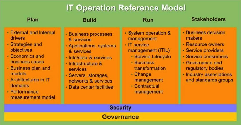 IT Operation Reference Model